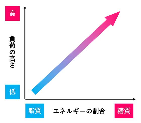運動負荷の高さと、エネルギーの消費割合の関係