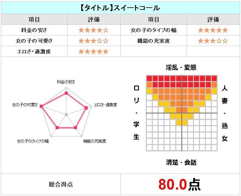スイートコールマップチャート