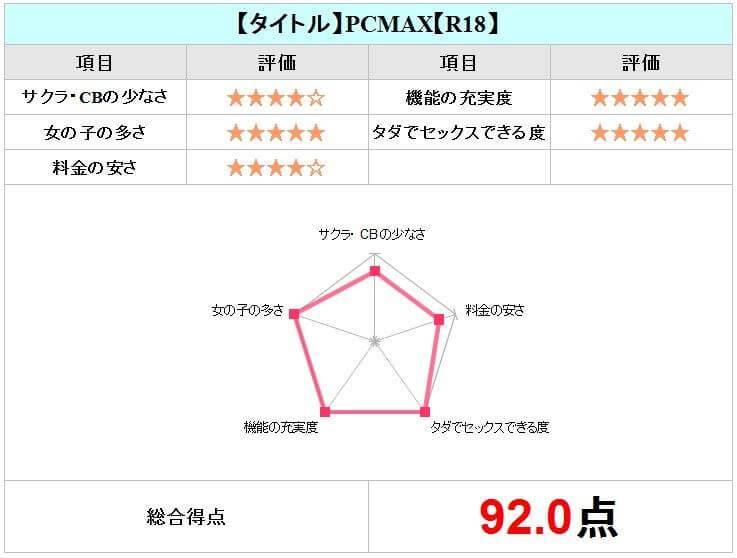 PCMAXチャート