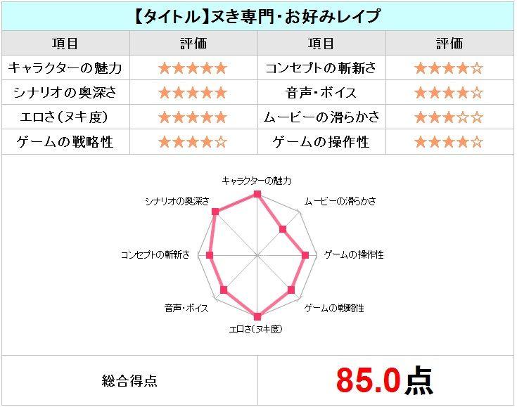 ヌき専門・お好みレイプチャート