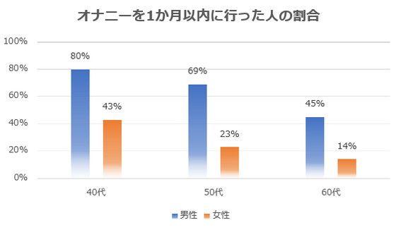 40代の男性80%・女性43%がオナニーをしている-2013年の調査より