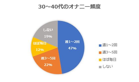 40代男性の一般的なオナニー頻度⇒週1~2回